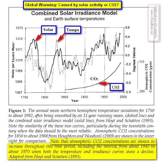 Changes in CO2 do not drive changes in climate.