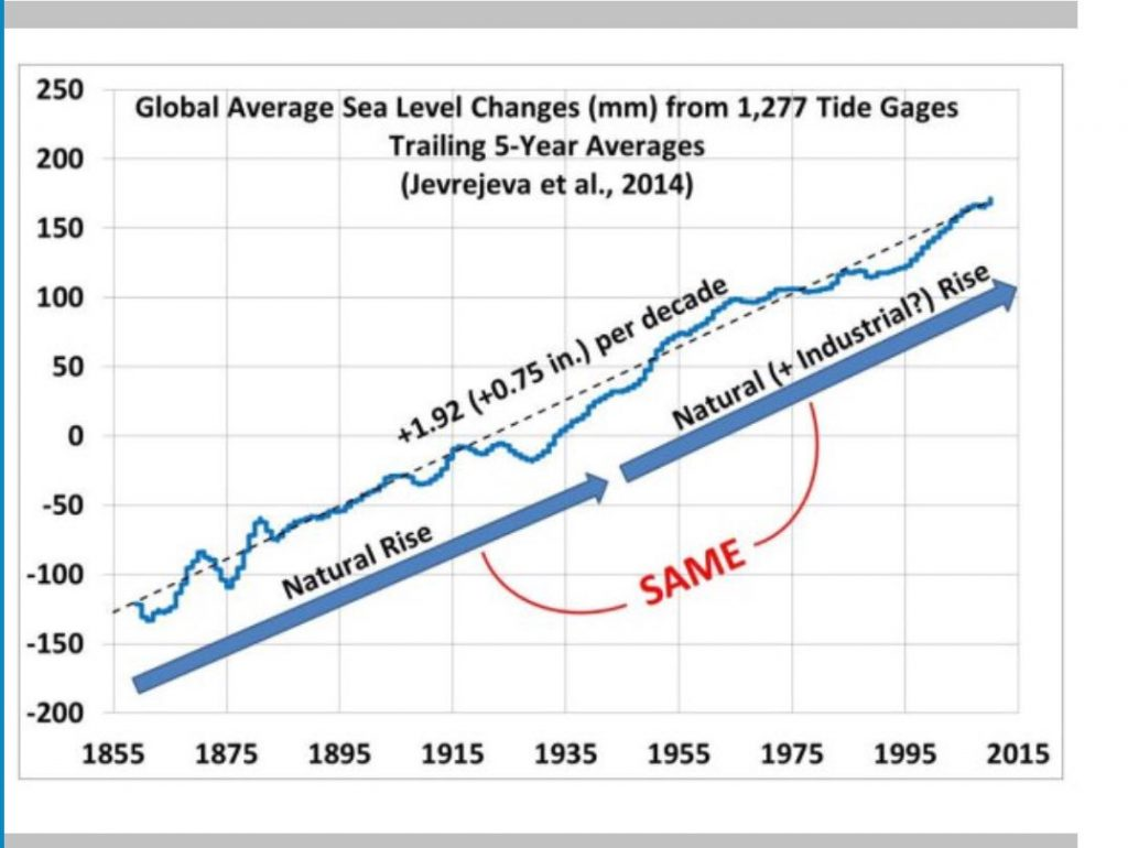Despite shrieks of terror from climate alarmists, there has been no change in the rate of sea level rise 1855 to the present.
